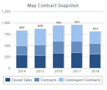 May Contact Snapshot 2018 chart