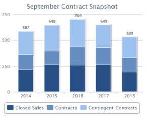 graph that shows homes under contract in Woodbridge